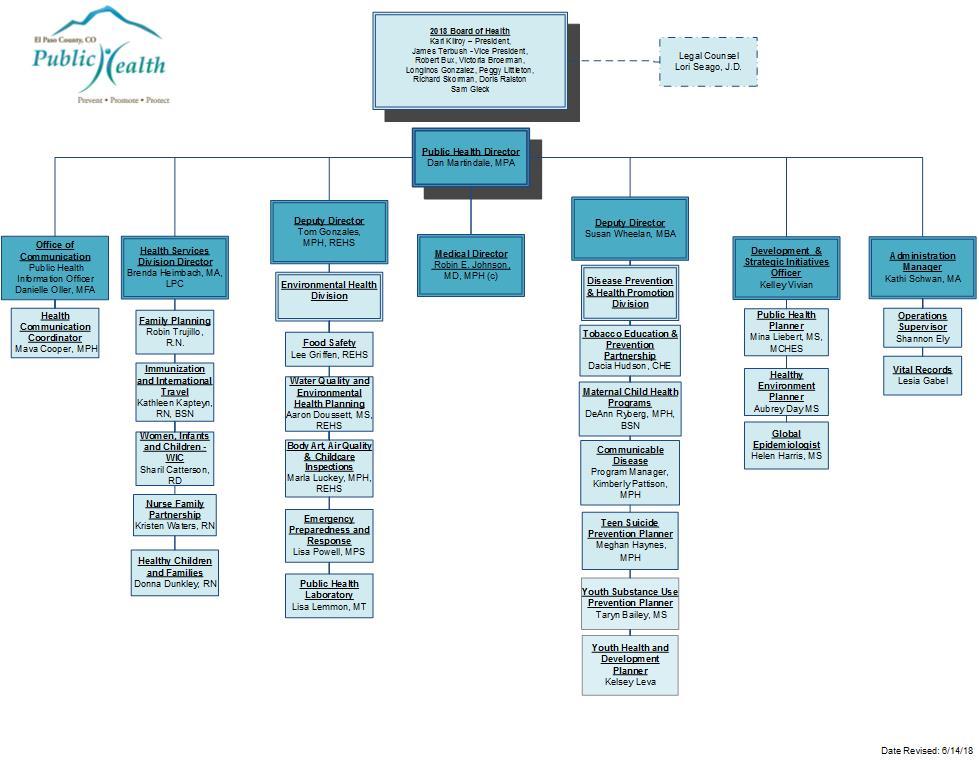 El Paso County Public Health Organizational Chart   El Paso County ...