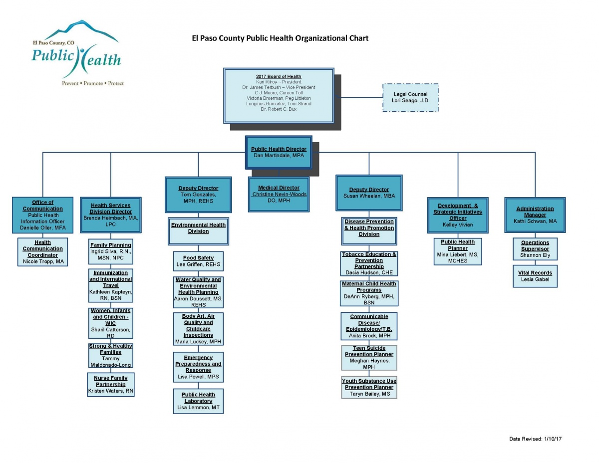 Org Chart - 1-10-17 small format.jpg