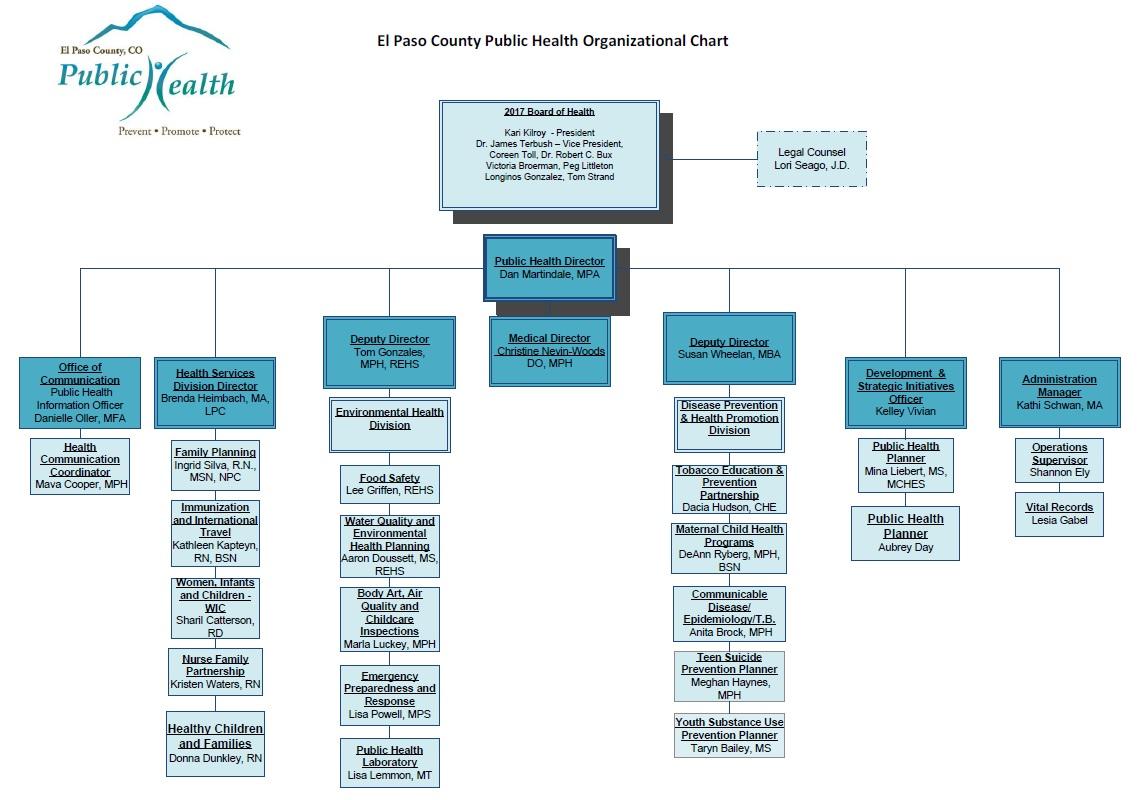 El Paso County Public Health Organizational Chart El Paso County Public Health