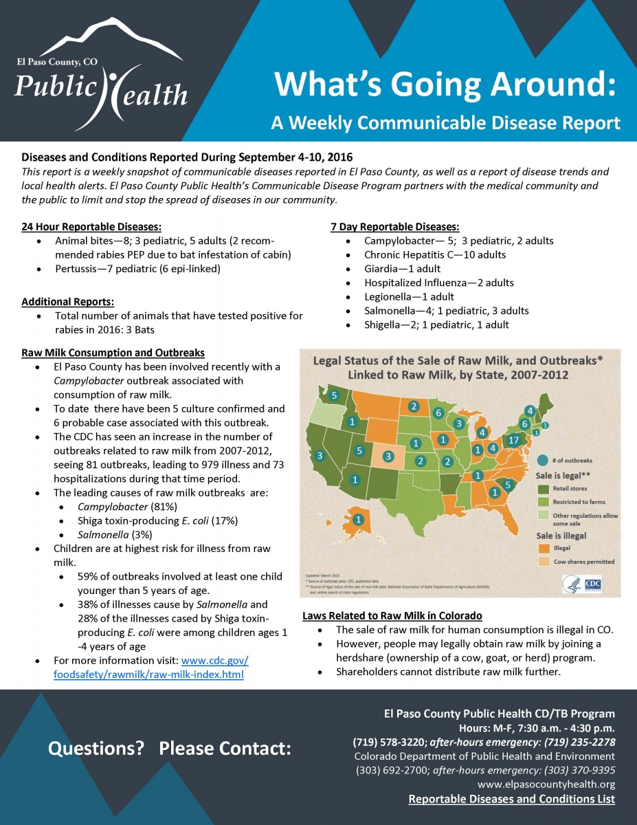 What's Going Around: A Weekly Communicable Disease Report