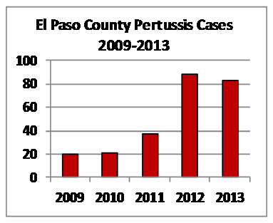 Microbe Monthly February 2014 El Paso County Public Health