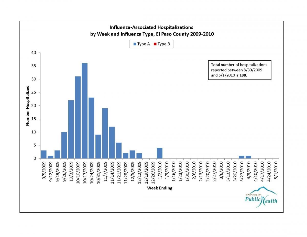 Influenza Flu El Paso County Public Health