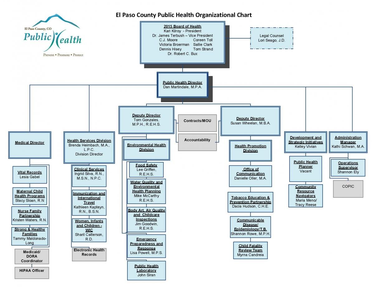 EPCPH Organizational Chart.jpg