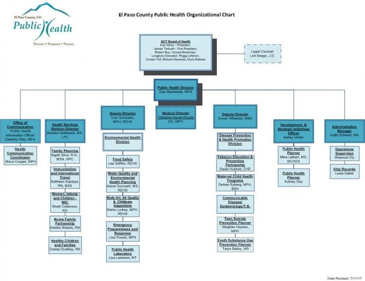 Org Chart - 7-11-17 small format_2_0.jpg