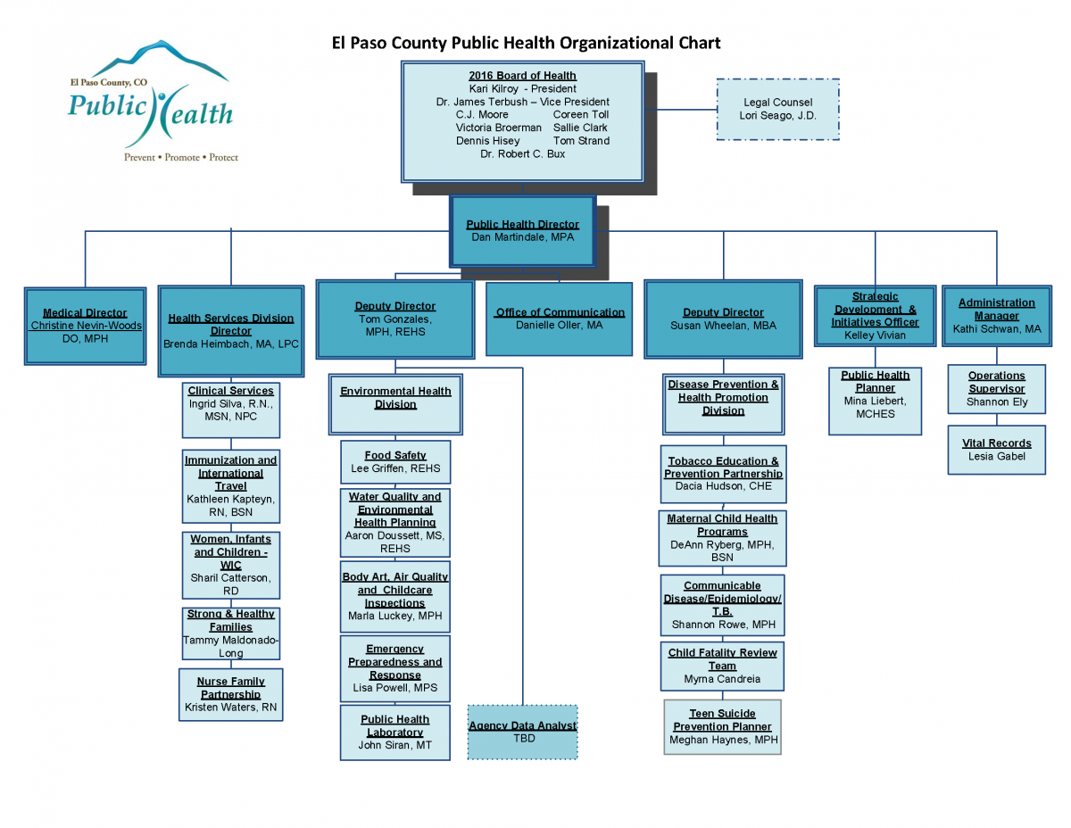 Org Chart - Actual 3-17-16v2.png