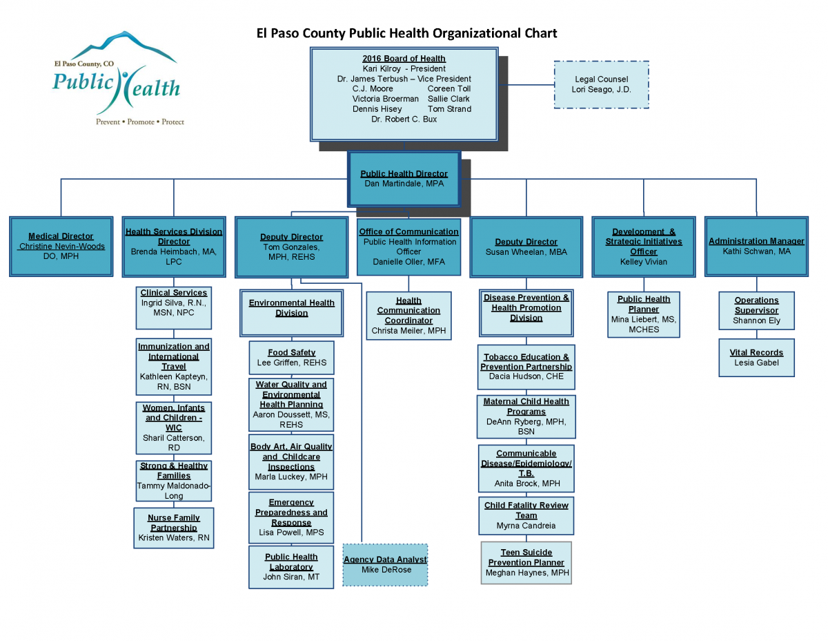 Org Chart - Actual 6-13-16.png
