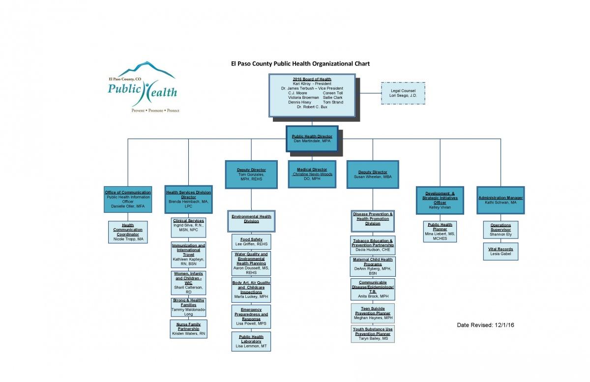 Org Chart 12-1-16.jpg
